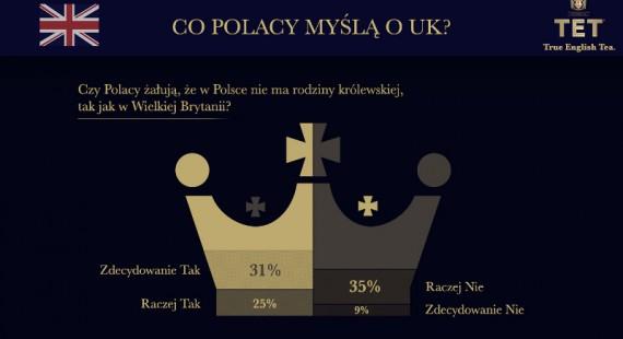 tet_infografika_queen_zajawka